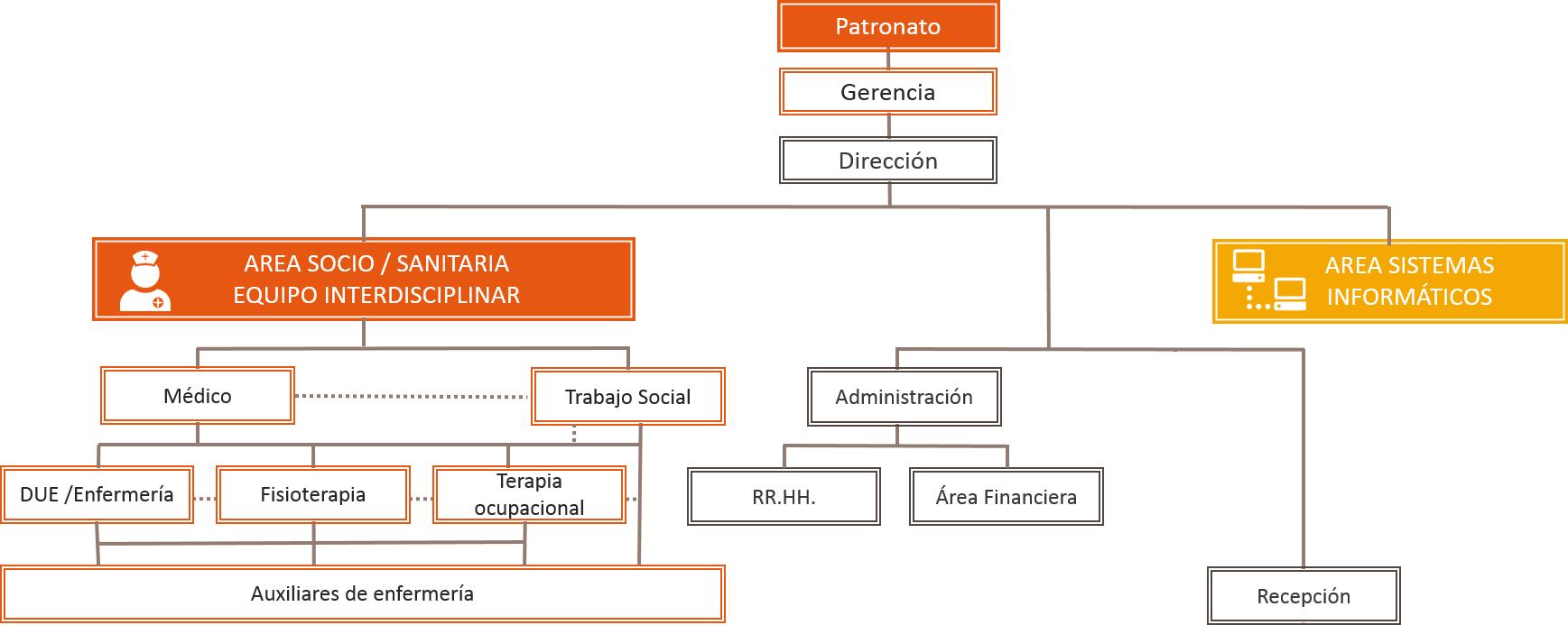 organigrama-FSVSC